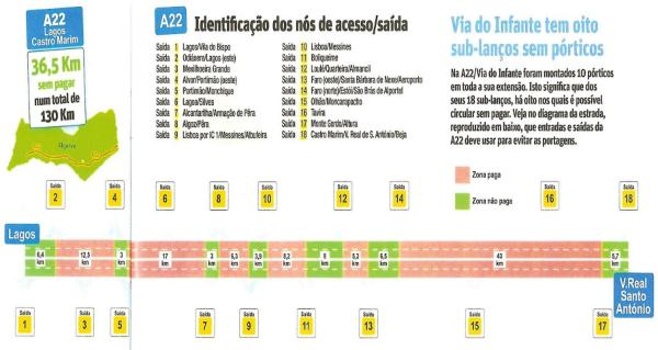 Zitauto A22 Toll Road Information